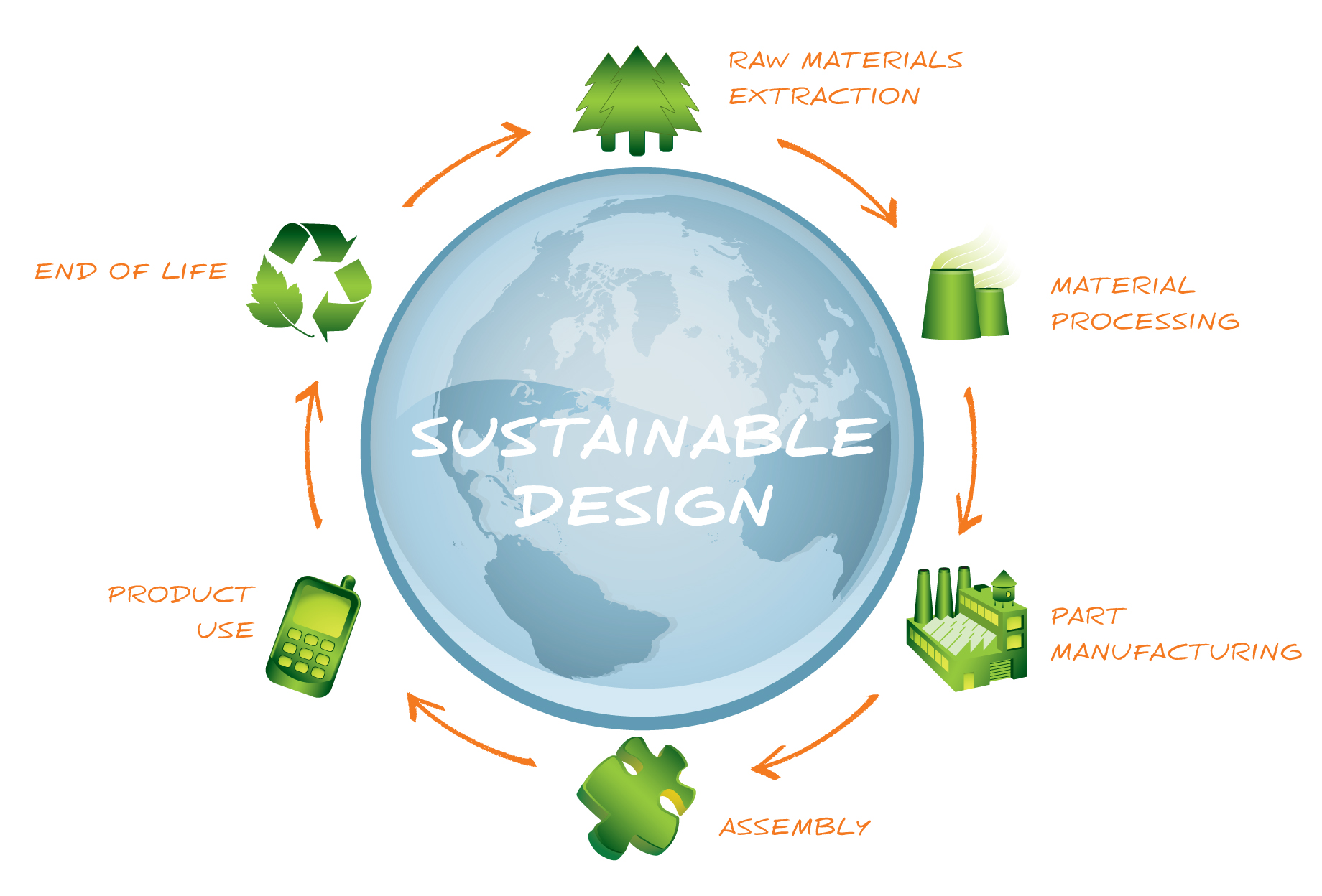 The Sustainable Design Cycle